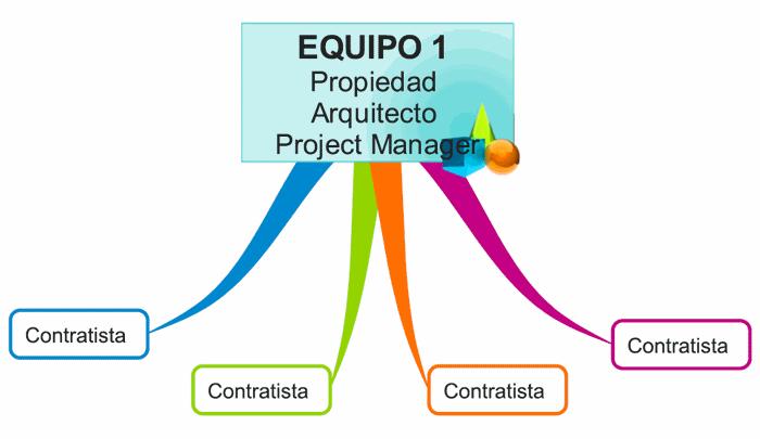 gestion-project-management